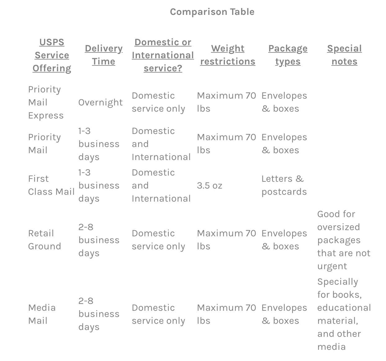 USPS Service Offerings