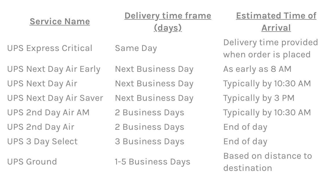 UPS Service Offerings - A Comparison Overview | Easyship Blog