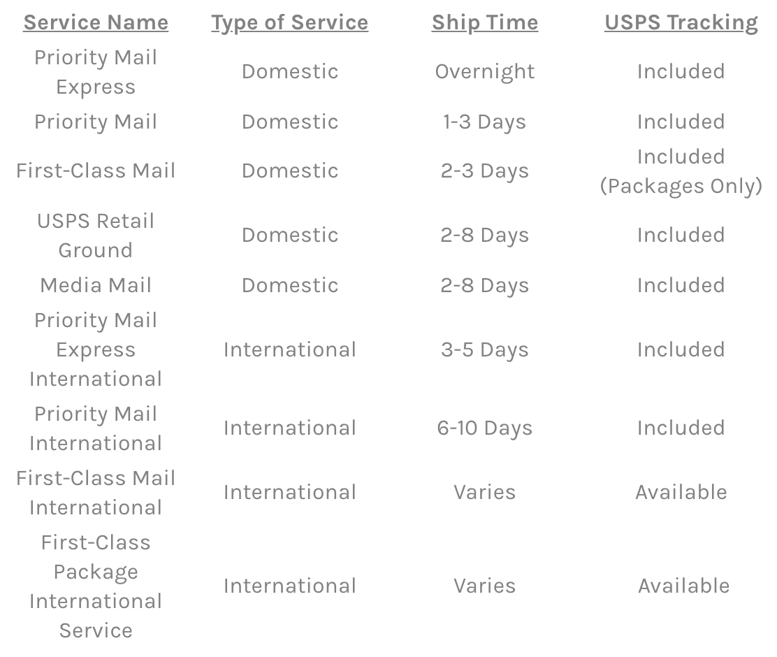 Tracking USPS Shipments | Easyship Blog