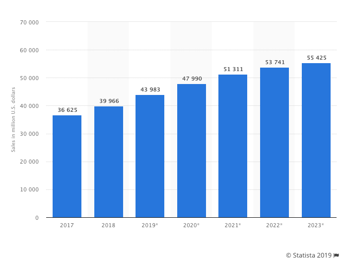 Retail eCommerce revenue in Canada from 2017 to 2023 Graph