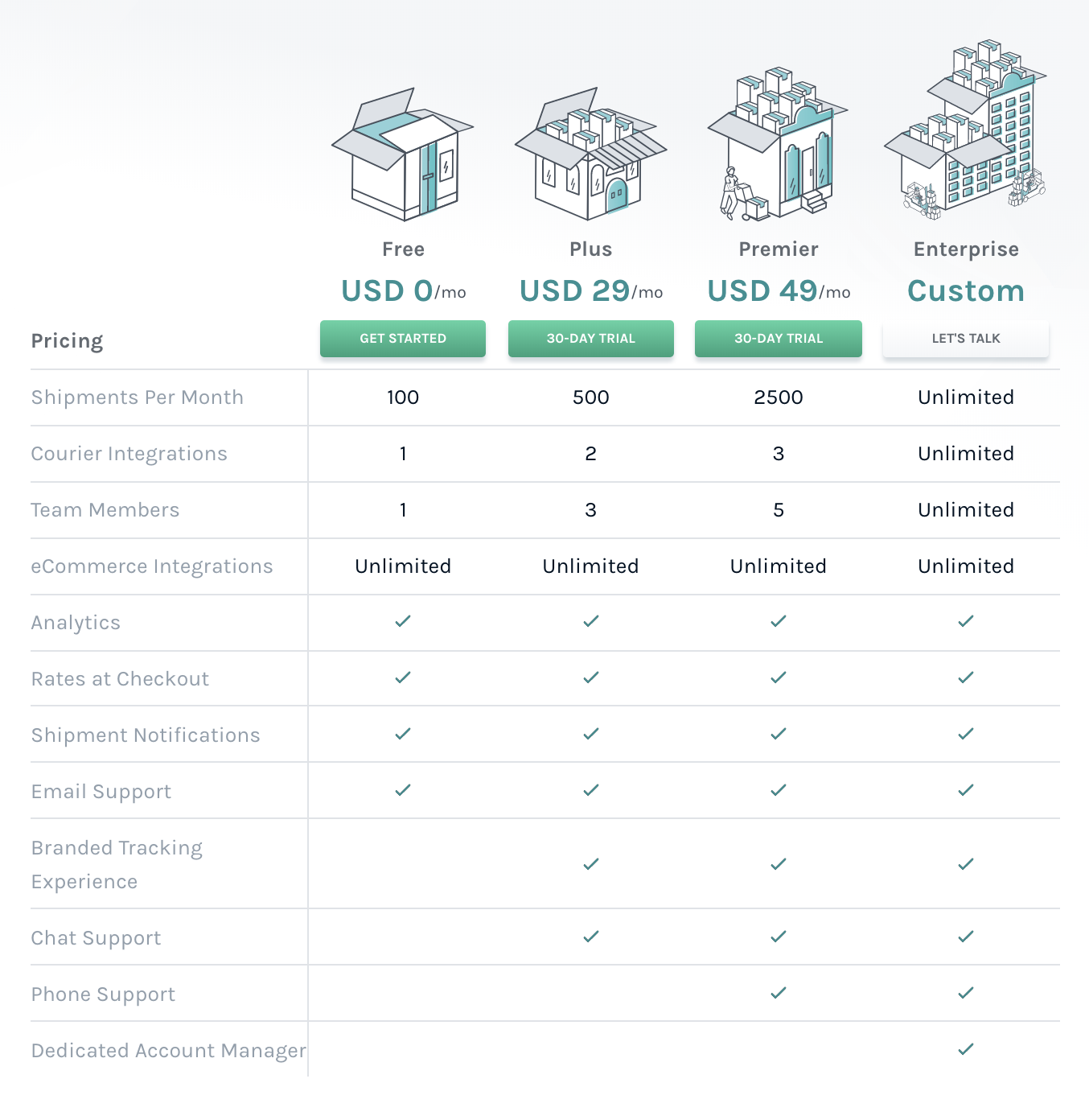 Sneak Peak at Easyship's US subscription pricing to be rolled out November 2019.