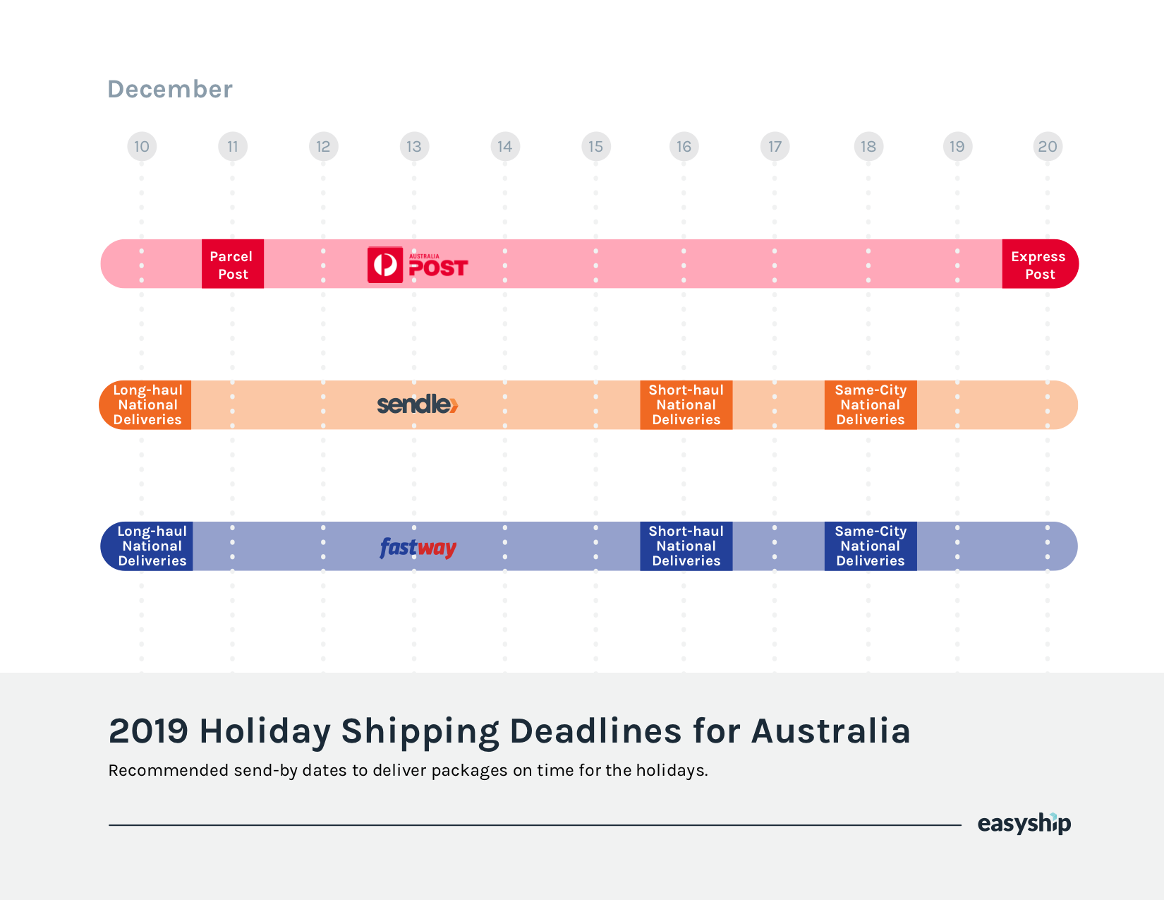 2019 Holiday Shipping Deadlines for Australia