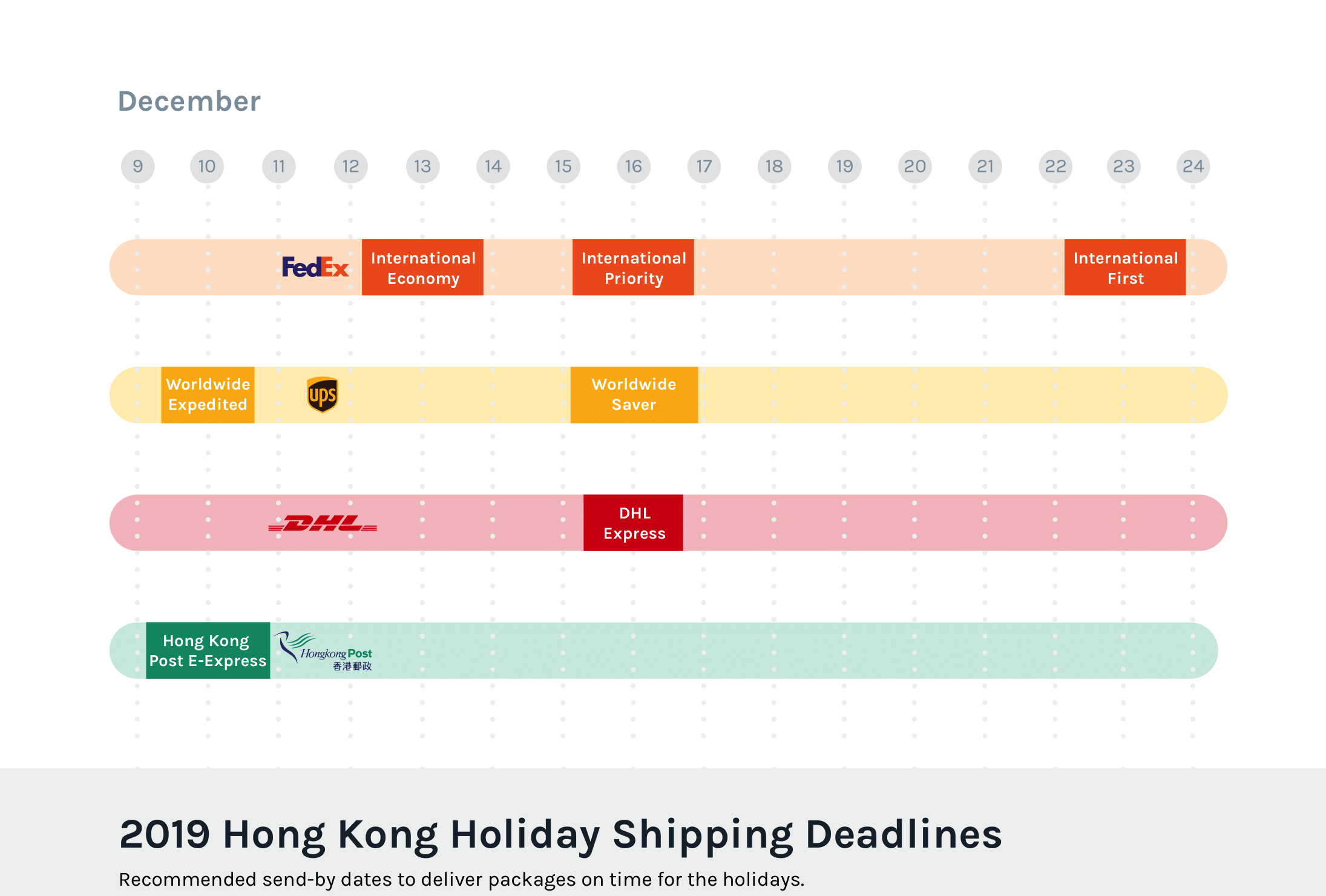 Hong Kong send-by dates to deliver packages in time for Christmas 2019.