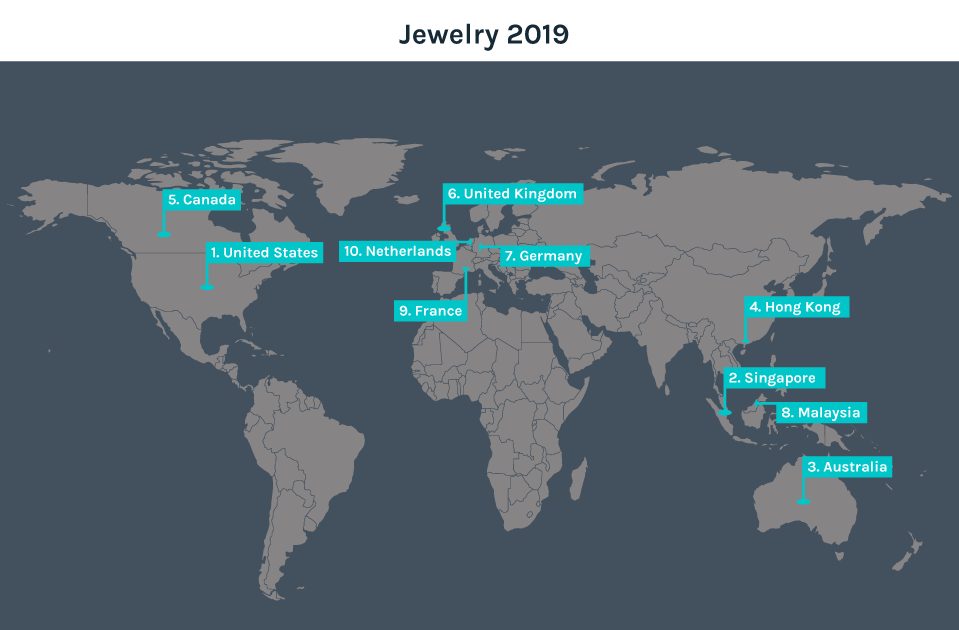 Top 10 Destination Countries for Jewelry in 2019