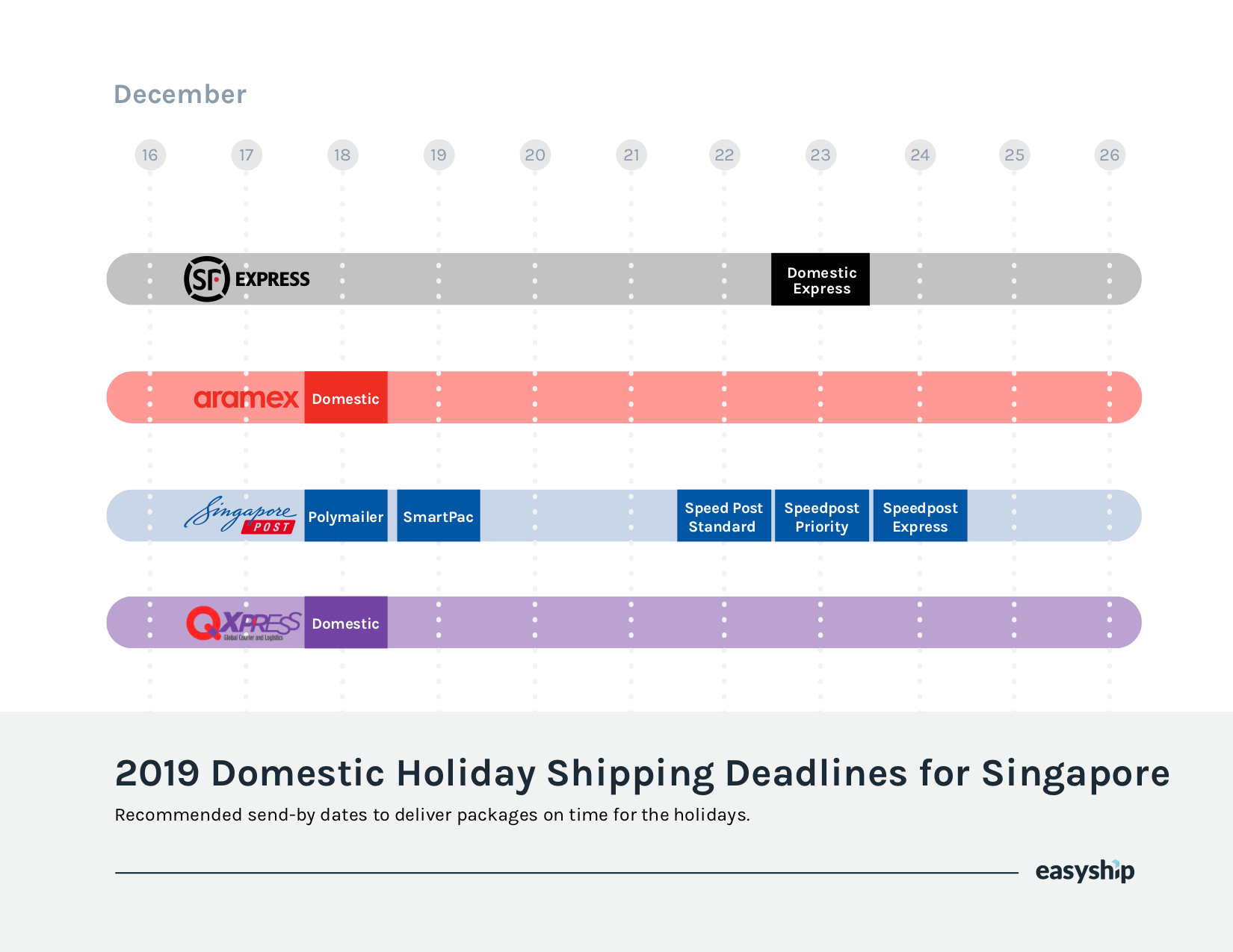 Singapore 2019 Shipping Deadlines for Christmas