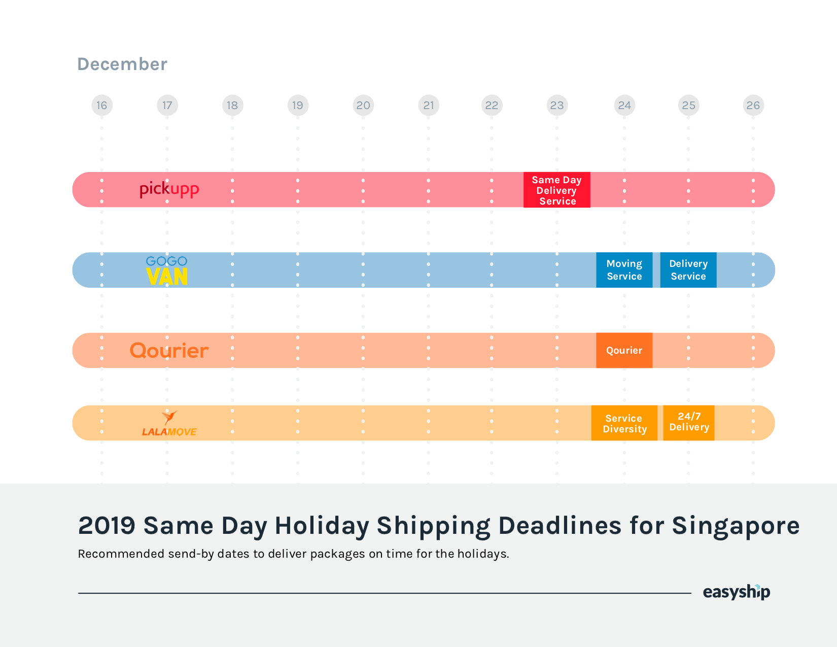Singapore cutoffs for 2019 just-in-time deliveries for the holidays.