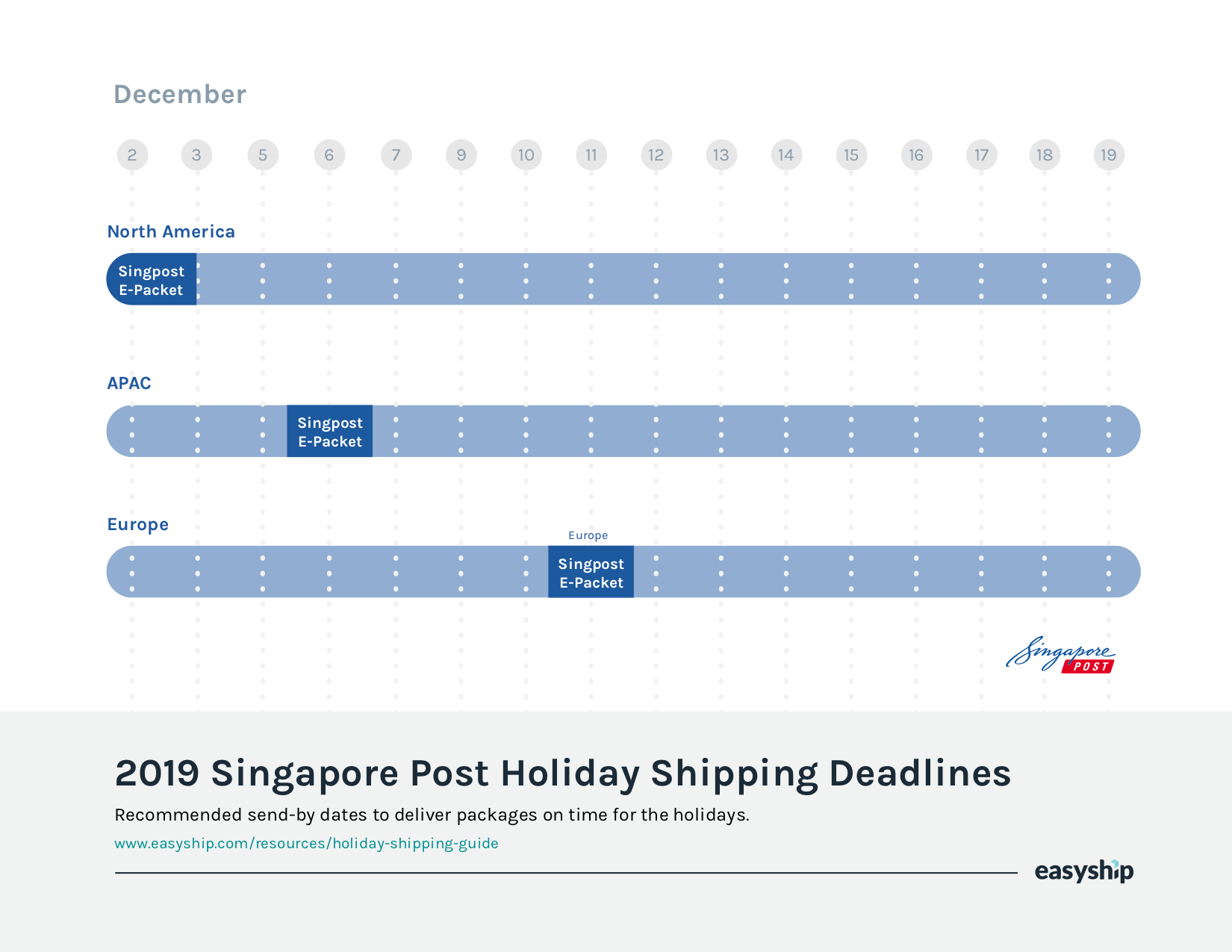 Singapore send-by dates to deliver international packages in time for Christmas 2019.
