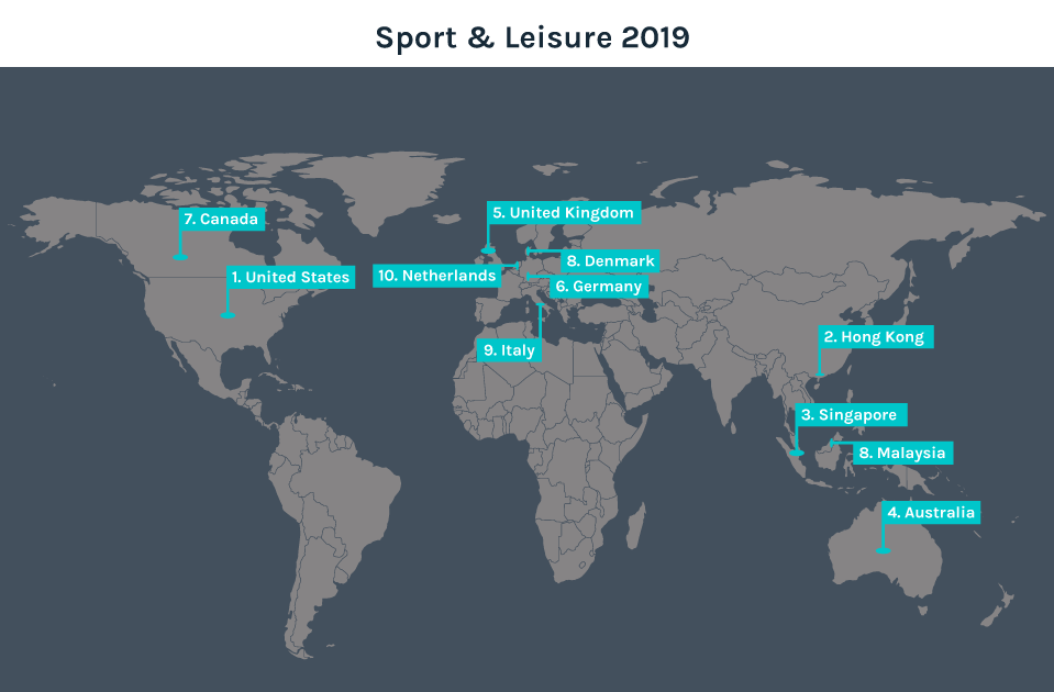 Top 10 Destination Countries for Sport and Leisure in 2019