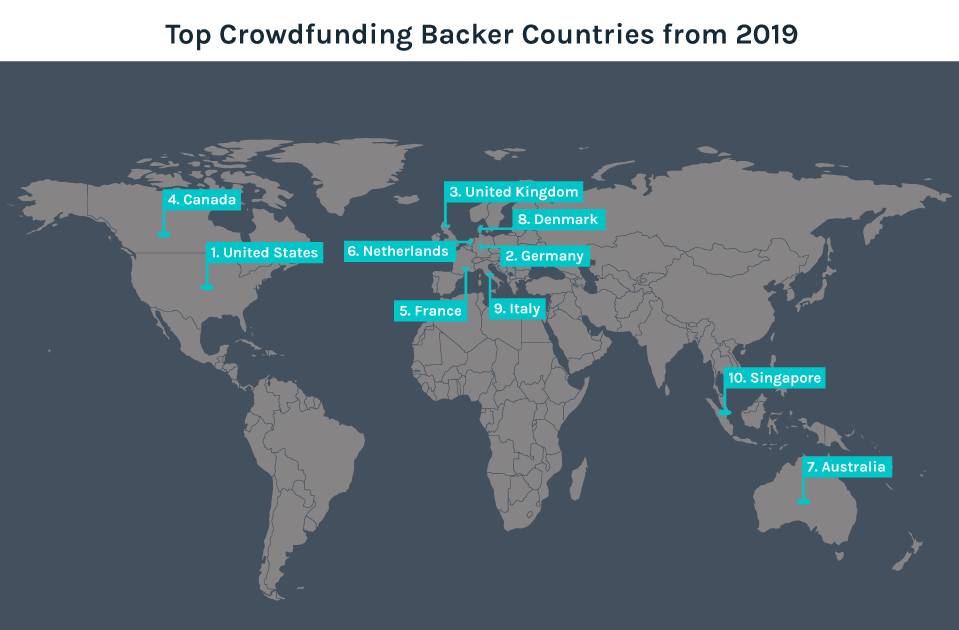 Top Crowdfunding Backers Countries from 2019