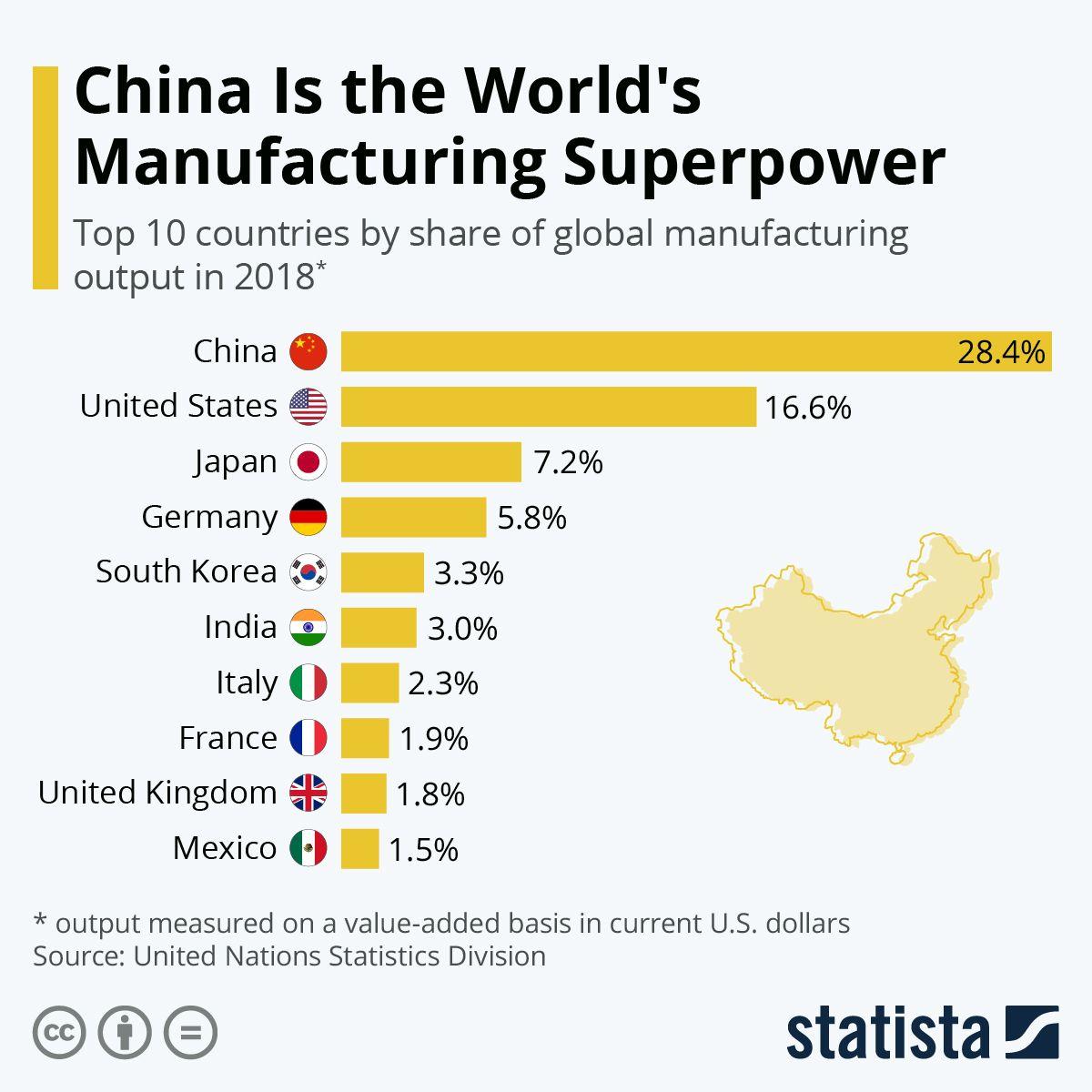 China manufacturing graphic
