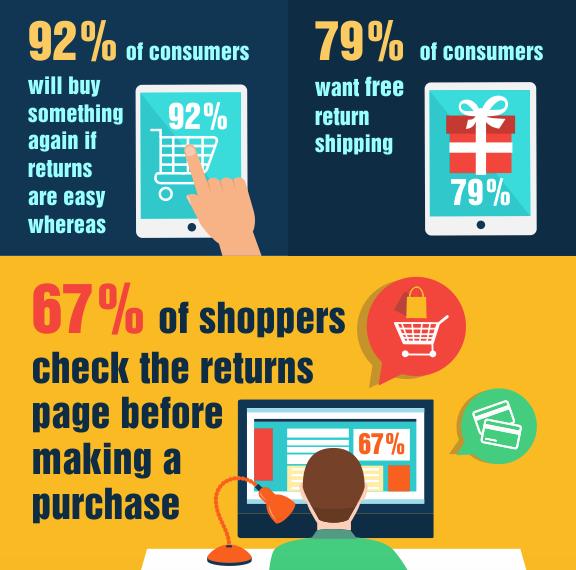 eCommerce returns graphic