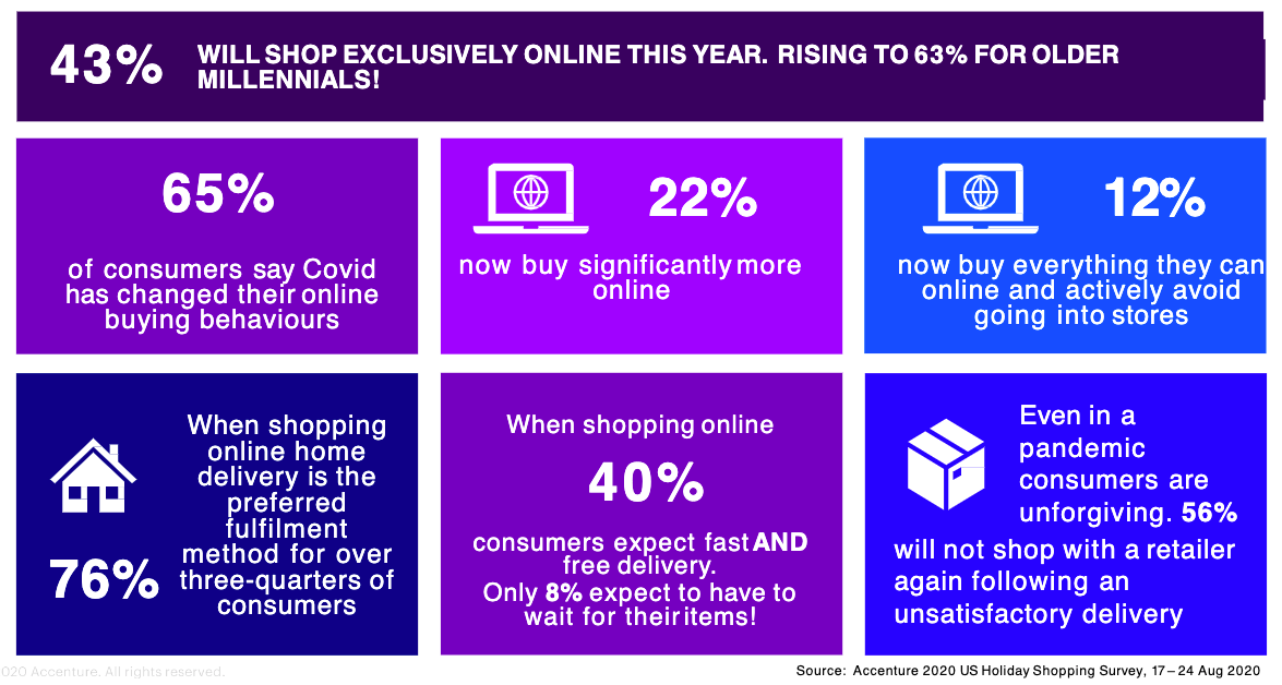Customer Delivery Expectations for 2020 Holiday Season