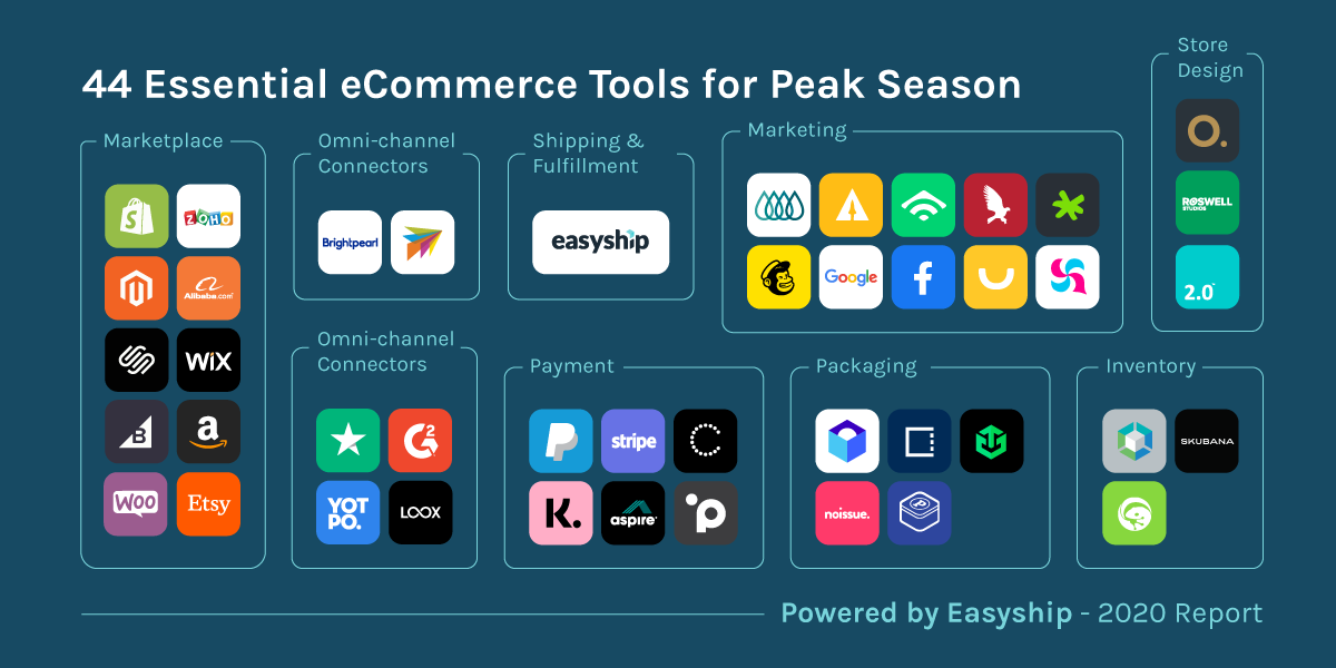 Easyship eCommerce Tools Infographic