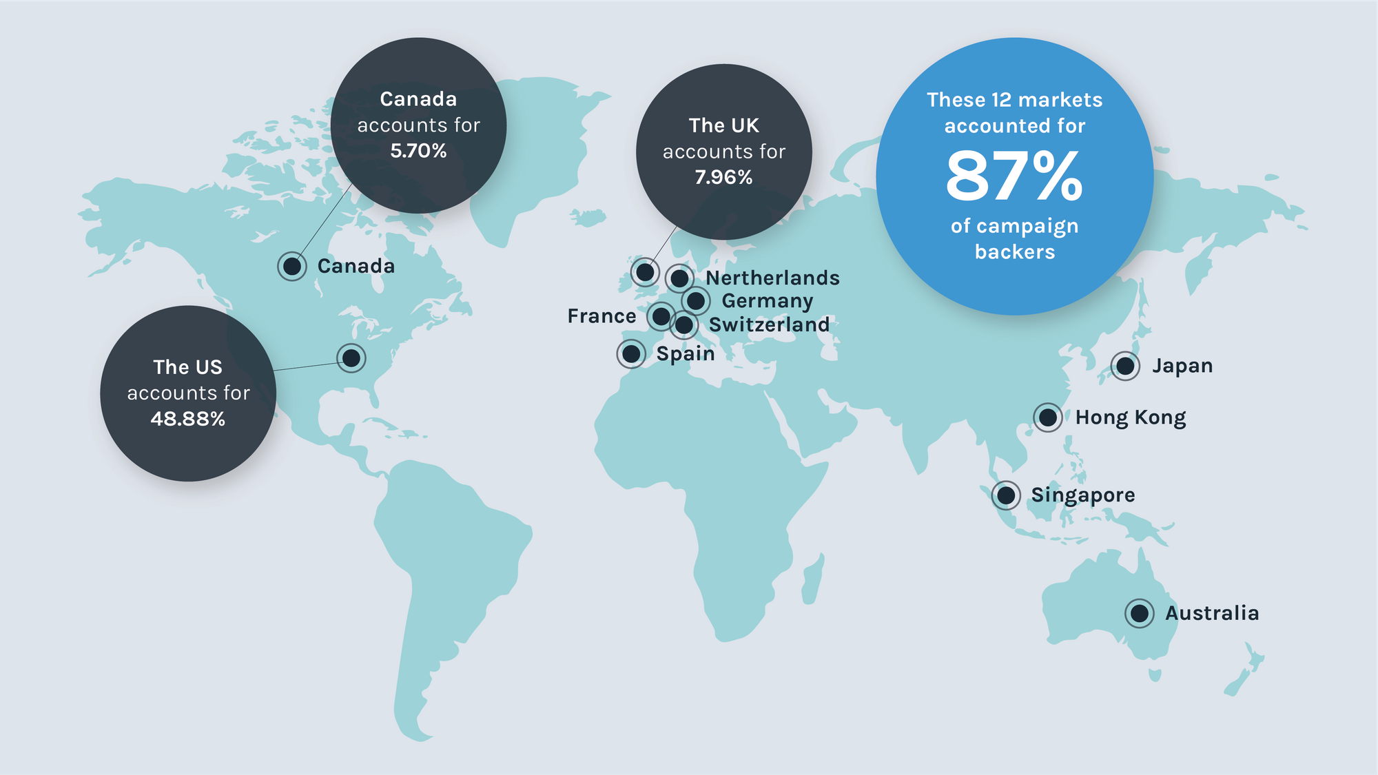 Top locations for crowdfunding backers