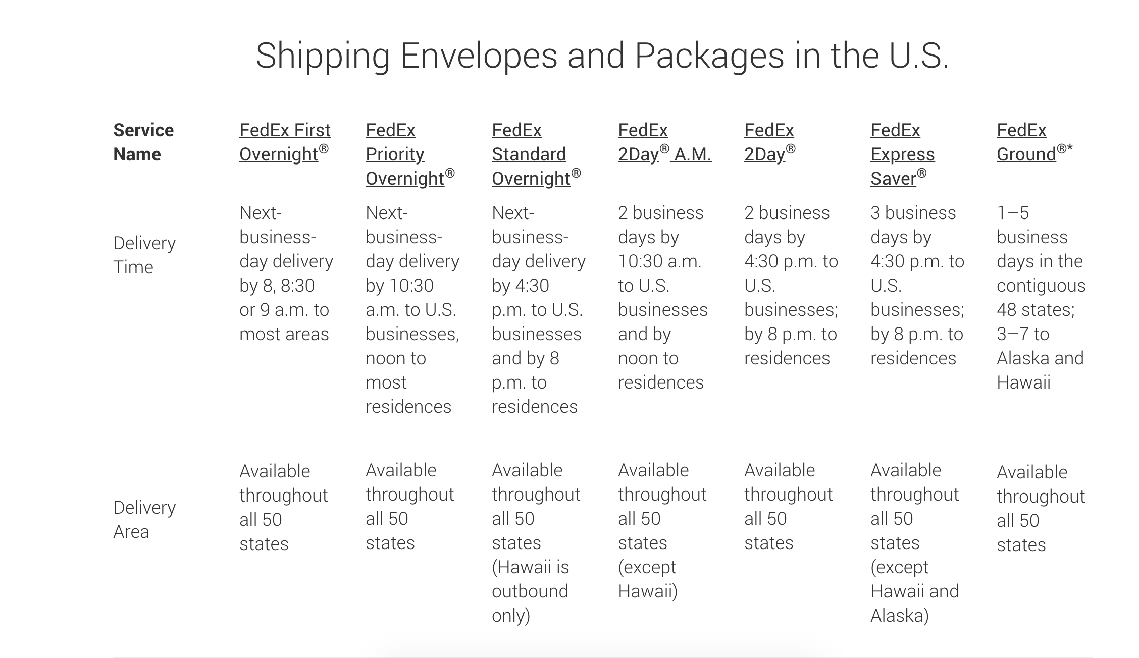 FedEx shipping options for sending packages and envelopes domestically