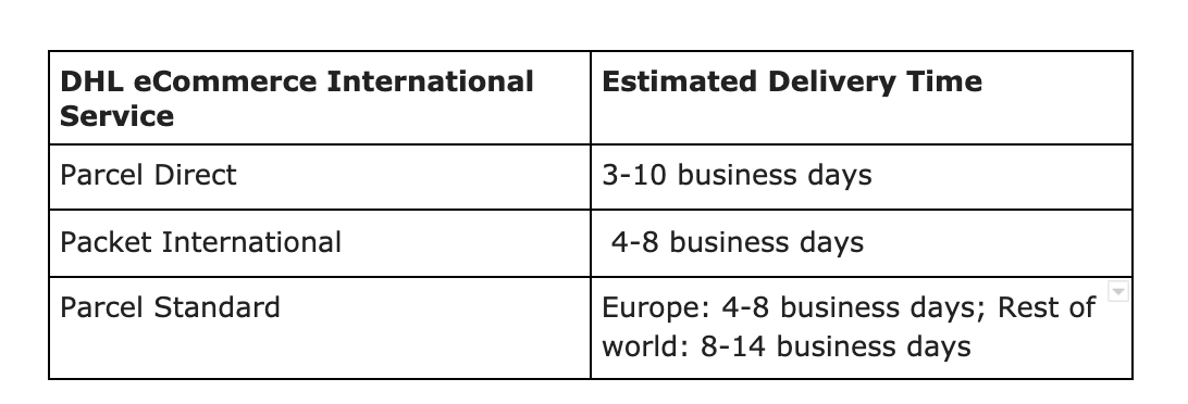 DHL eCommerce International Delivery Times